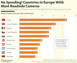 INFOGRAPHIC: No Speeding! Countries In Europe With Most Roadside Cameras