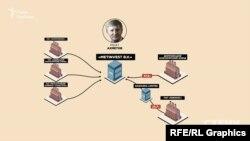 Рінат Ахметов сконцентрував у своїх руках 5 з 8 українських коксохімічних заводів