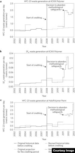 Производство хладона 23 на Полимерхимпроме и Галополимере (первый и третий графики)