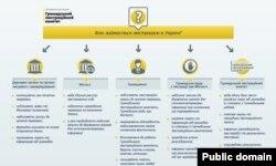 Інфографіка Громадського люстраційного комітету