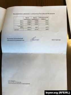 Дані Кримстату про міграційний приріст населення Криму