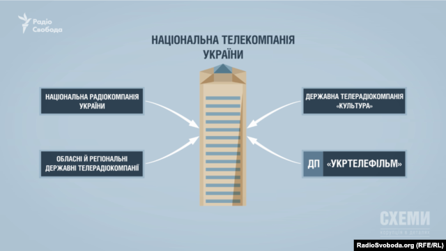 Закон визначає порядок реорганізації та приєднання суб'єктів до НТКУ
