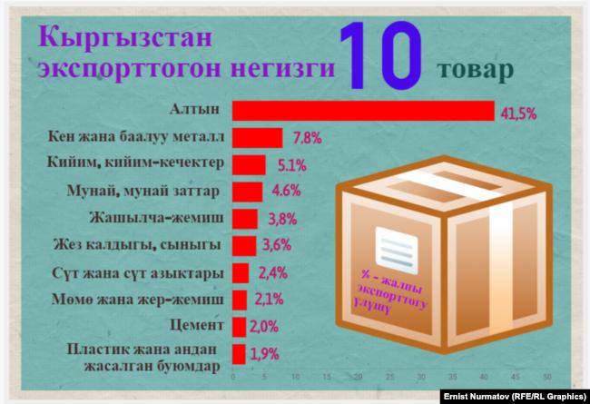 Кыргызстан экспорттогон негизги товарлар. Улуттук статистика комитетинин маалыматы.