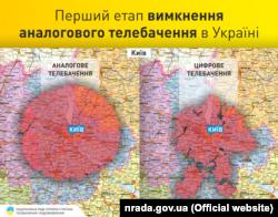 Покриття аналогового та цифрового телебачення в Києві