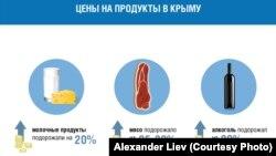 Инфографика Александра Лиева о состоянии цен на продукты в Крыму