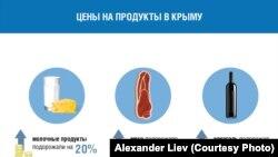 Інфографіка Олександра Лієва про стан цін на продукти в Криму