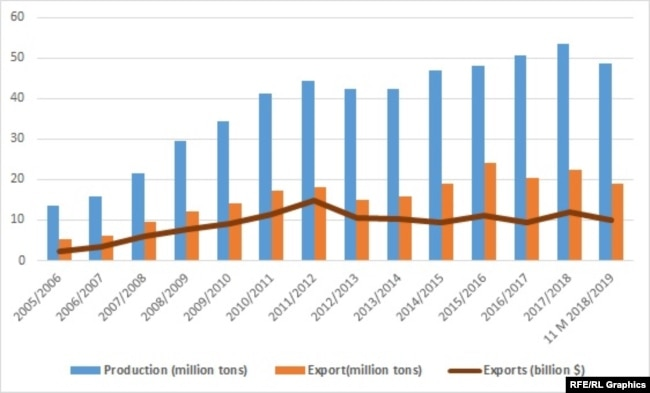 Iran's Export Of Petrochemical Products
