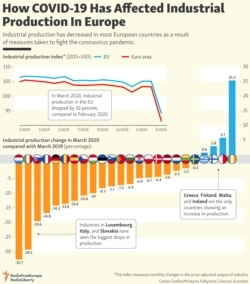 INFOGRAPHIC: How COVID-19 Has Affected Industrial Production In Europe