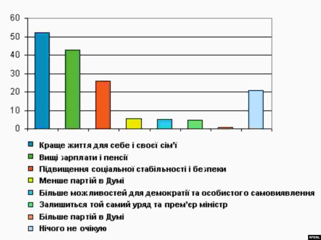 Що Ви очікуєте від виборів до Державної Думи Росії? - RFE/RL -- Russian elections poll graphic, Ukrainian