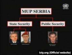 Vrhuška Državne i javne bezbednosti - shema koju je predstavilo tužilaštvo