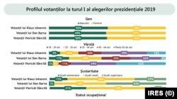 Profilul votanților celor trei candidați principali- IRES