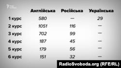 Національний медичний університет імені Олександра Богомольця. Кількість іноземних студентів