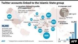 حسابات على موقع تويتر ترتبط بتنظيم داعش