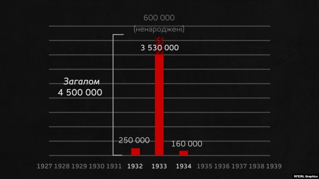 Втрати через надсмертність в Україні внаслідок голоду в 1932 ‒ 1934 роках