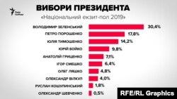 Натиҷаи назарпурсии миллӣ - 2019