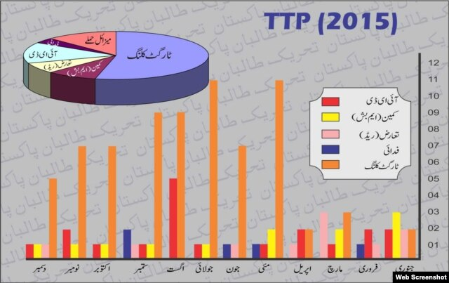 An infographic by the Tehrik-e-Taliban Pakistan extremist group, highlighting the havoc it wrought in 2015. (The 12 sections from right to left are for each month of the year and the colors refer to: Red -- attacks by improvised explosive devices (IEDS); Yellow -- ambushes; Pink -- raids; Blue -- suicide attacks; Orange -- targeted killings .)