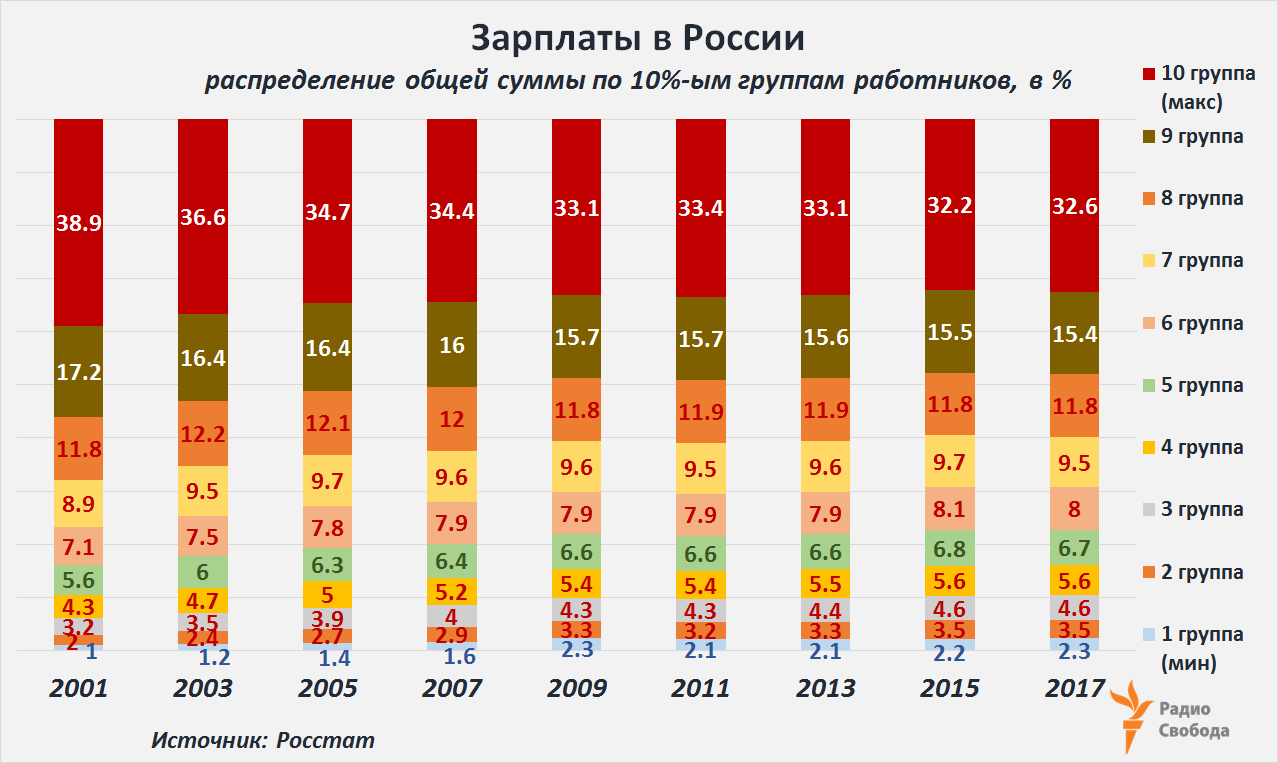 Russia-Factograph-Average Salaries-Deciles-Total Sum-Shares-2001-2017