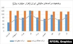 بانک مرکزی: کسری بودجه ایران در ۹ ماهه امسال به ۴۵ هزار میلیارد تومان رسید