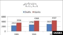 Son iki ildə Əfqanıstanda mülki şəxslərin ölümü artıb. UNAMA təşkilatının araşdırması - 4 fevral 2012