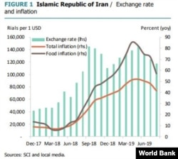 Islamic Republic Of Iran / Exchange Rate And Inflation