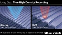 Сравнение размеров луча голубого лазера и красного - голубой луч имеет гораздо меньшие размеры (почти в два с половиной раза), это позволяет записывать на той же площади диска больше информации. Image credit: TDK