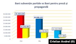 Banii acordați de partide presei din subvenția încasată în perioada 1 ianuarie - 30 iunie 2021. Sursa: date AEP