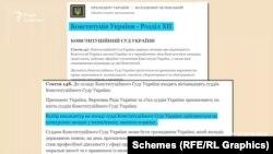У Конституції України зазначено, що відбір кандидатур на посаду судді КСУ має бути за конкурсом