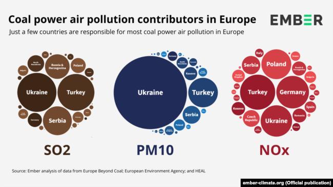 Частка вугільних електростанцій України за всіма трьома параметрами забруднення повітря. Ілюстрація: Ember