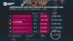 Азия: В Туркменистане более 62 тысяч человек в рабстве