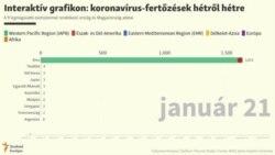 Koronavírus: a legfertőzöttebb 9 állam és Magyarország adatai