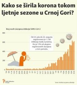 Infographic: Spread of coronavirus during summer tourist season in Montenegro