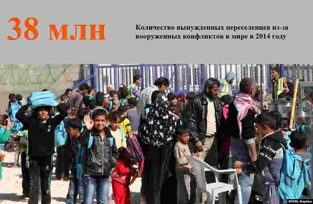 Ежегодно внутренне перемещенными лицами становятся миллионы людей. Сейчас их число в мире достигло рекордной цифры —38 миллионов человек, сообщается в докладе Норвежского совета по беженцам, который базируется вЖеневе.