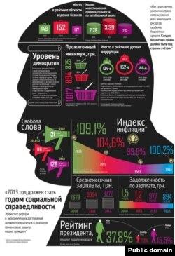 Сторінка журналу «Фокус» з інфографікою про Віктора Януковича