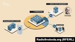 Схеми власності заводу «Турбоатом»