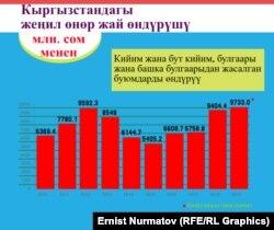 Улуттук статистика комитетинин маалыматы.