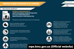 Інфографіка Міністерства енергетики і вугільної промисловості