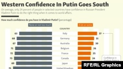 INFOGRAPHIC: Western Confidence In Putin Goes South
