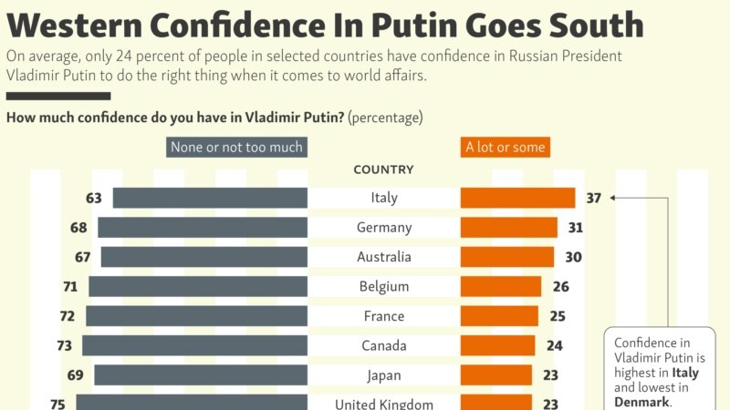 Western Confidence In Putin Goes South