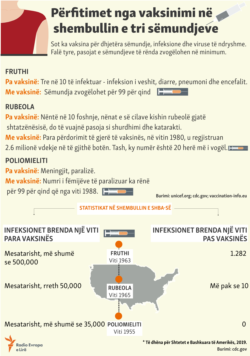 Kosovo: Info graphic - Benefits from vaccination