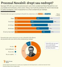 Moldova - infografic - Navalnîi proces opinie