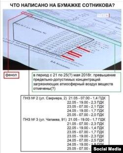 Documentul publicat de internauți despre nivelul crescut al emisiilor din atmosferă la Tiraspol