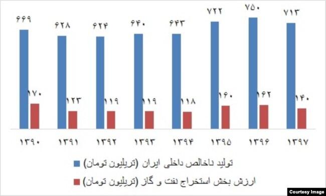 منبع: گزارشهای سالانه مرکز آمار ایران