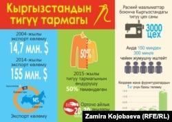 Швейная отрасль Кыргызстана