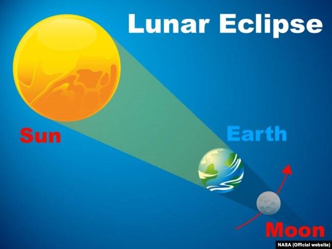 Сонце – Земля – Місяць 27 липня вишукуються в рядок