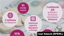 Koliko dijaspora ulaže u BiH?