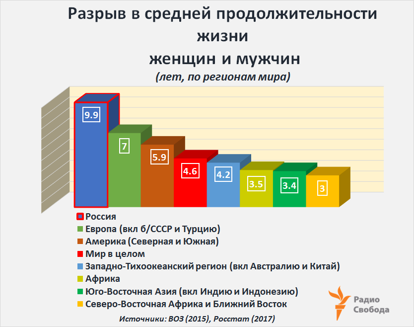 Russia-Factograph-LifeExpectancy-Women-Men-Break-Russia-World