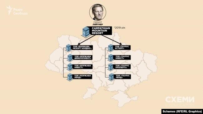 У 2019 році замість австрійської Teleferic новим власником українських фірм, на які записана земля на Закарпатті, стала словацька Carpathian Mountain Resort, яка теж належить Ляйтнерові