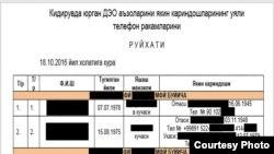 Список с номерами мобильных телефонов родственников лиц, объявленных в розыск по обвинению в религиозном экстремизме.