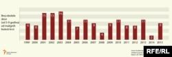 Broj obolele dece, od pet do devet godina, od malignih bolesti krvi