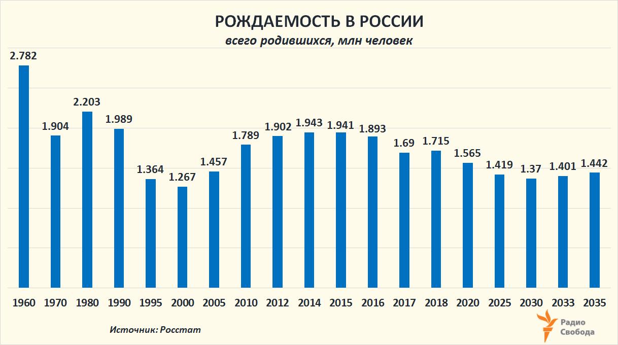 Russia-Factograph-Fertility-Russia-1960-2035